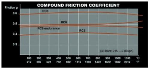 Compound Friction Coefficient
