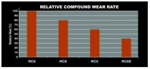 Relative Wear Rate