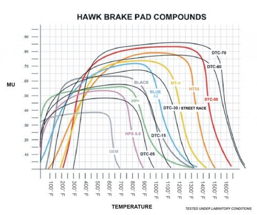 Hawk_performance_compound_graph