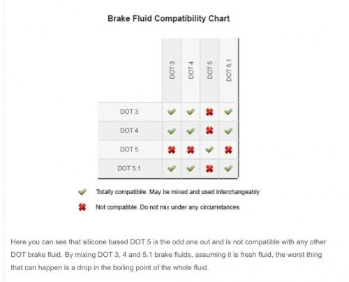 Brake fluid compatibility