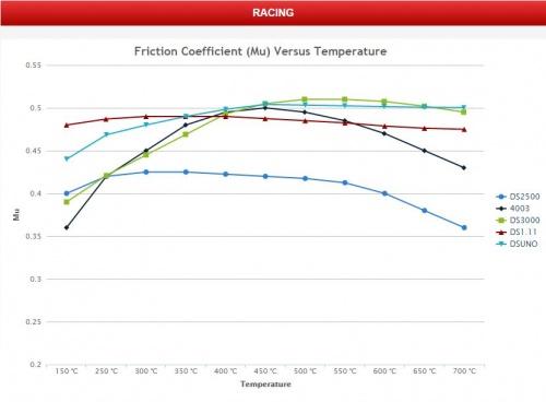 Temperature vs Mu